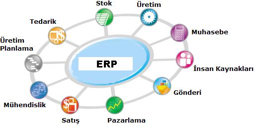 ERP Nedir? Neden Kullanılmalıdır?
