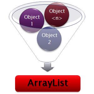 c# arraylist örnekleri