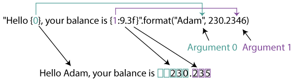 string format