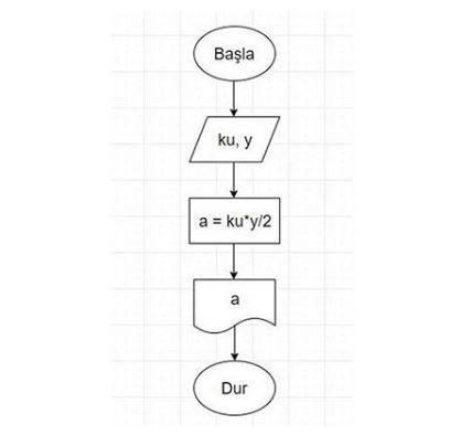 akis Diyagrami örnekleri