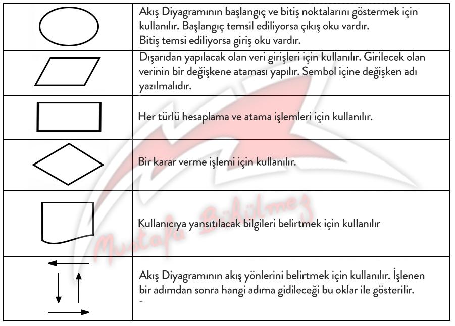akisDiyagrami