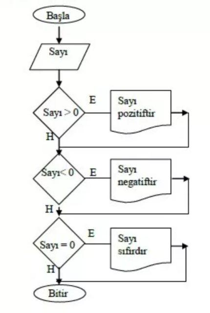 Akış Diyagramı Örnekleri 2