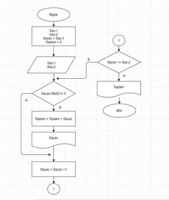 Akış Diyagramı Örnekleri 4 -1