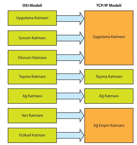 TCP/IP Modeli